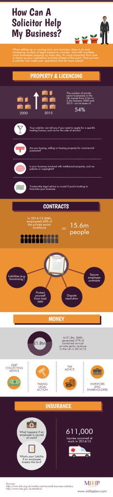 Solicitor business infographic