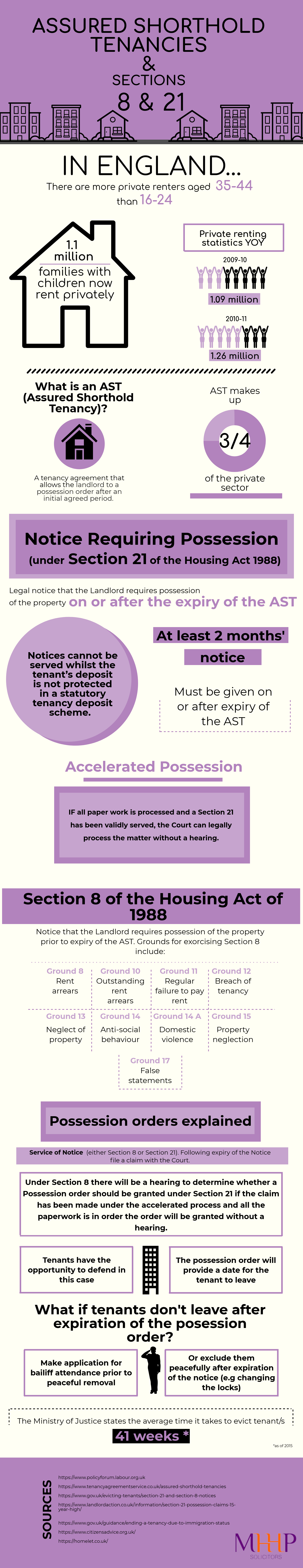 AST and Section 8 & 21 MHHP Law